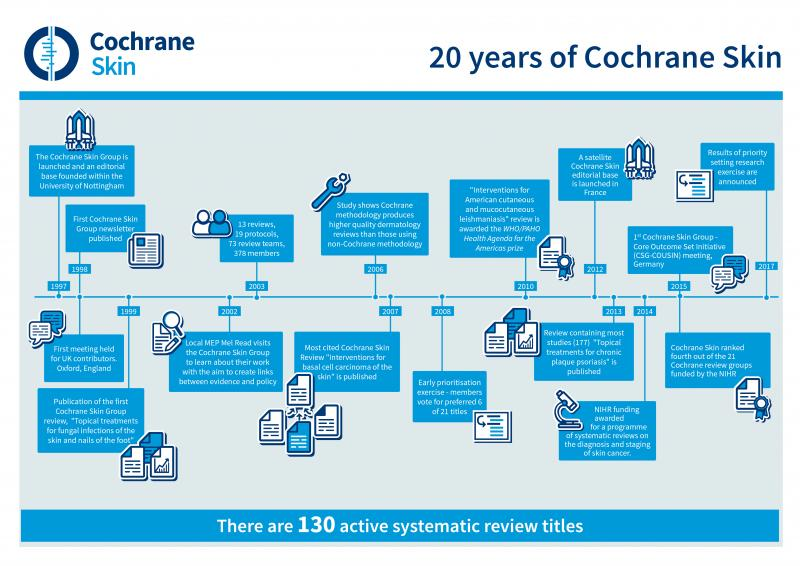 History of the Cochrane Skin Group | Cochrane Skin